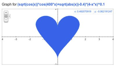 heart-shaped graph