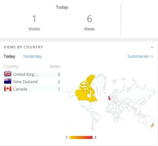 blog visits & views stats