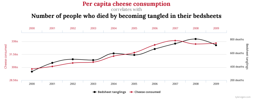 Chart of the correlation between per capita cheese consumption and the number of people who die by becoming tangled in their bedsheets.